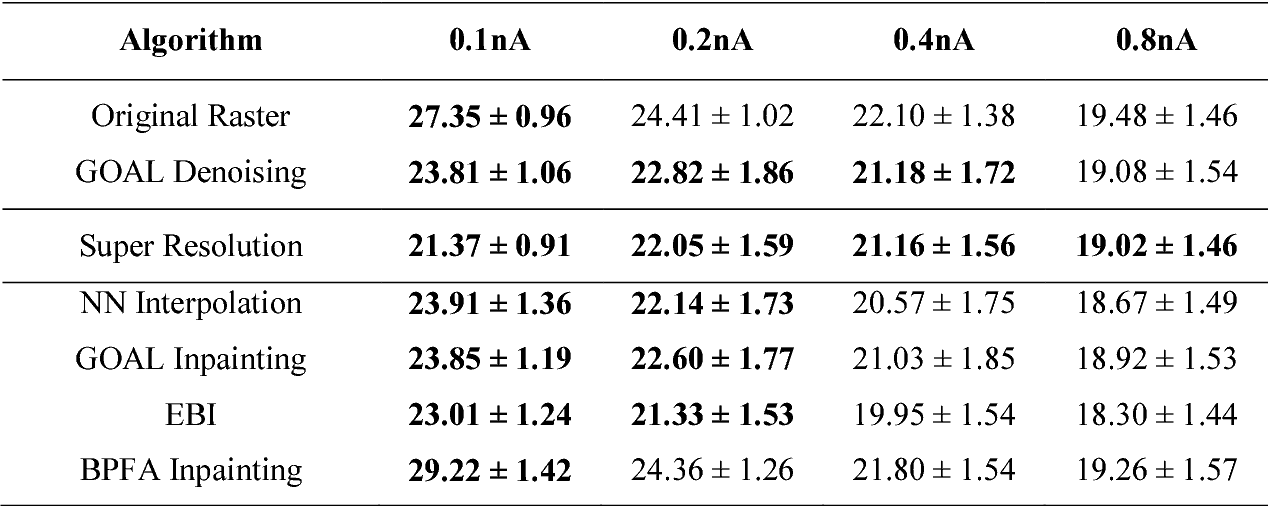 Figure 4 for How should a fixed budget of dwell time be spent in scanning electron microscopy to optimize image quality?