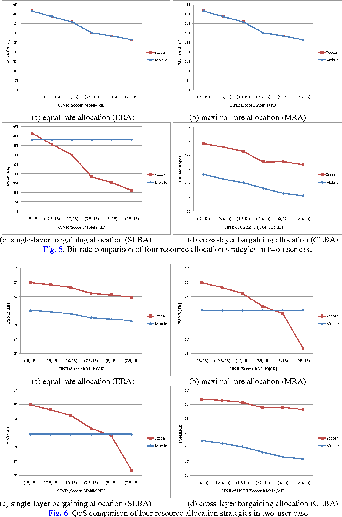 A cross layer approach to fair resource allocation for multimedia figure 5 pooptronica