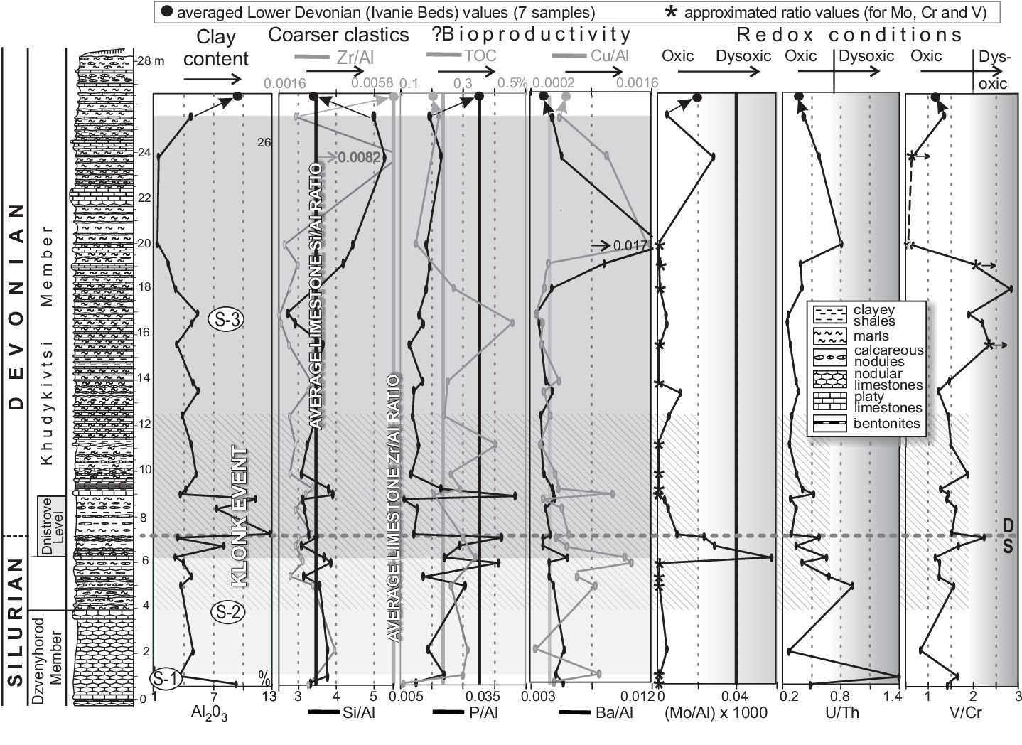 Figure 9 from Faunal Dynamics Across the Silurian—Devonian