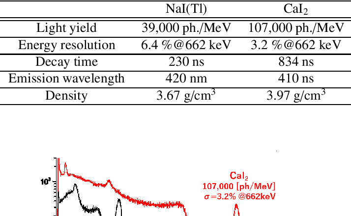 Figure 1 from High light yield calcium iodide (CaI2