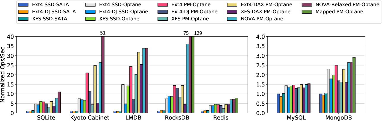 PDF] Basic Performance Measurements of the Intel Optane DC