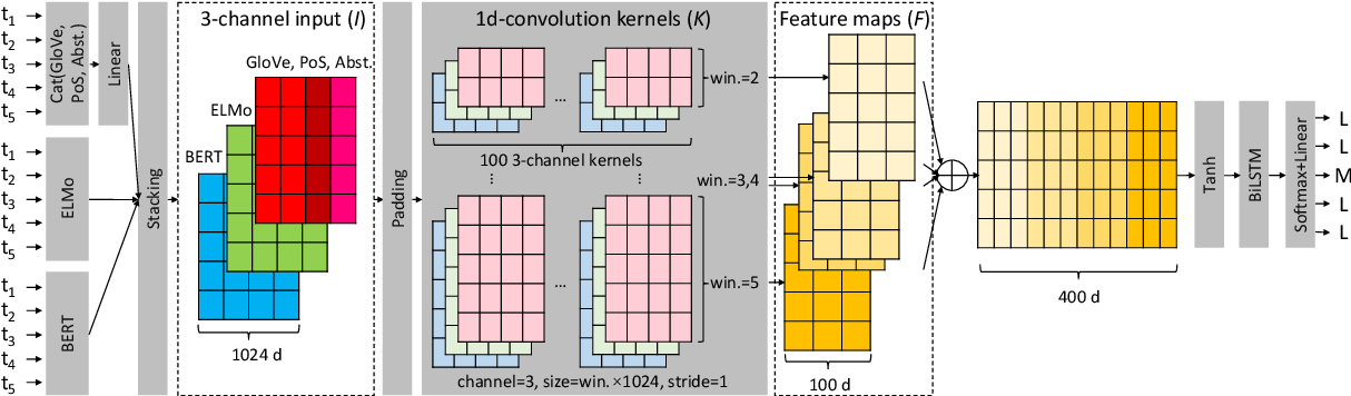 Figure 1 for Combining Pre-trained Word Embeddings and Linguistic Features for Sequential Metaphor Identification