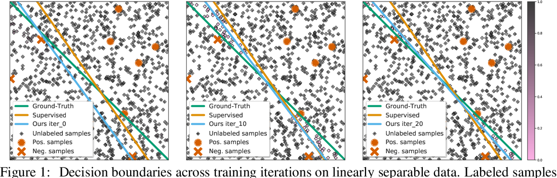Figure 1 for Not All Unlabeled Data are Equal: Learning to Weight Data in Semi-supervised Learning