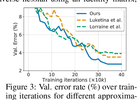 Figure 4 for Not All Unlabeled Data are Equal: Learning to Weight Data in Semi-supervised Learning