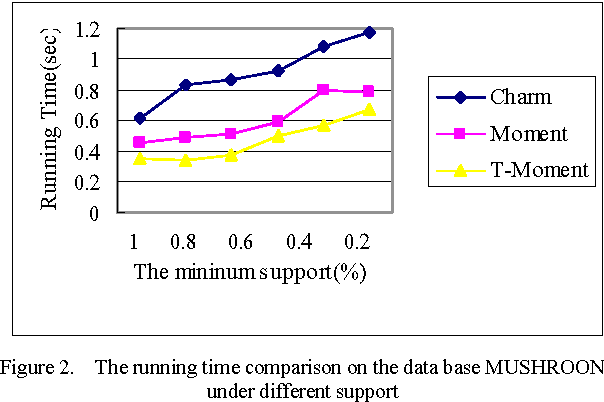 Figure 2. The running time comparison on the data base MUSHROON under different support