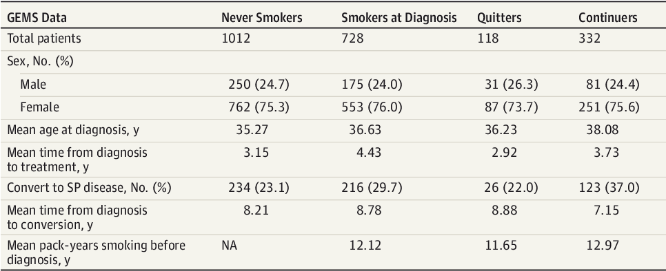 Effect of Smoking Cessation on Multiple Sclerosis Prognosis
