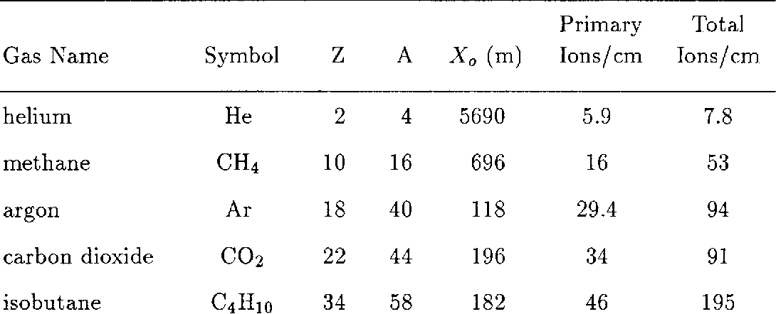 Table 1 From Studies Of Helium Gas Mixtures In Drift Chambers
