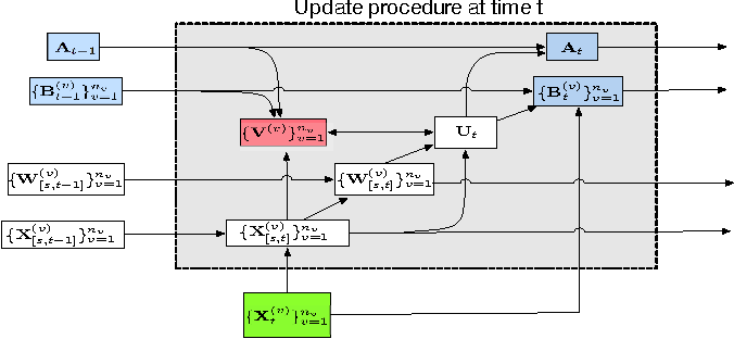 Figure 1 for Online Unsupervised Multi-view Feature Selection