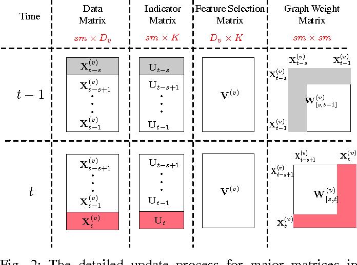 Figure 2 for Online Unsupervised Multi-view Feature Selection