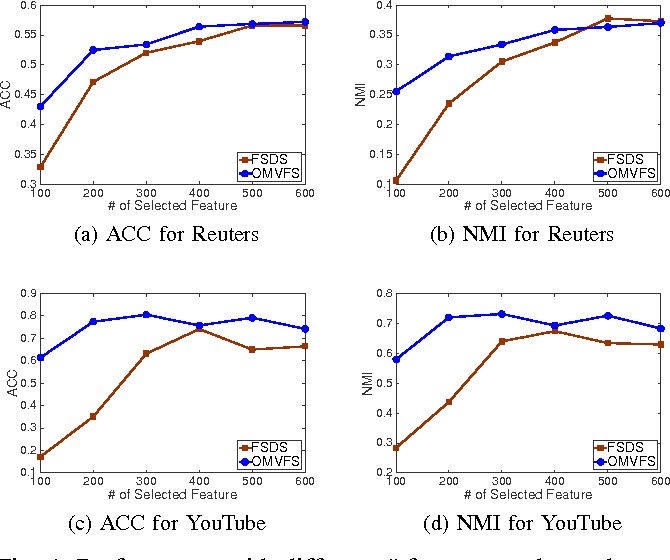 Figure 4 for Online Unsupervised Multi-view Feature Selection