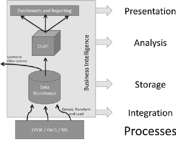 Business Intelligence Tools for Radiology: Creating a Prototype