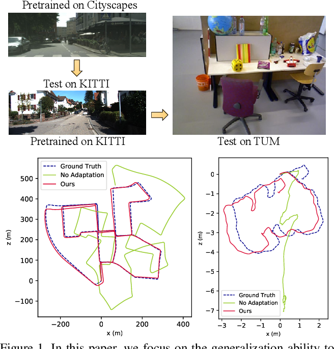 Figure 1 for Generalizing to the Open World: Deep Visual Odometry with Online Adaptation