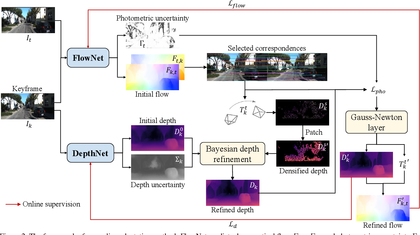 Figure 3 for Generalizing to the Open World: Deep Visual Odometry with Online Adaptation