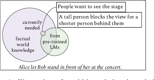 Figure 1 for Unsupervised Commonsense Question Answering with Self-Talk