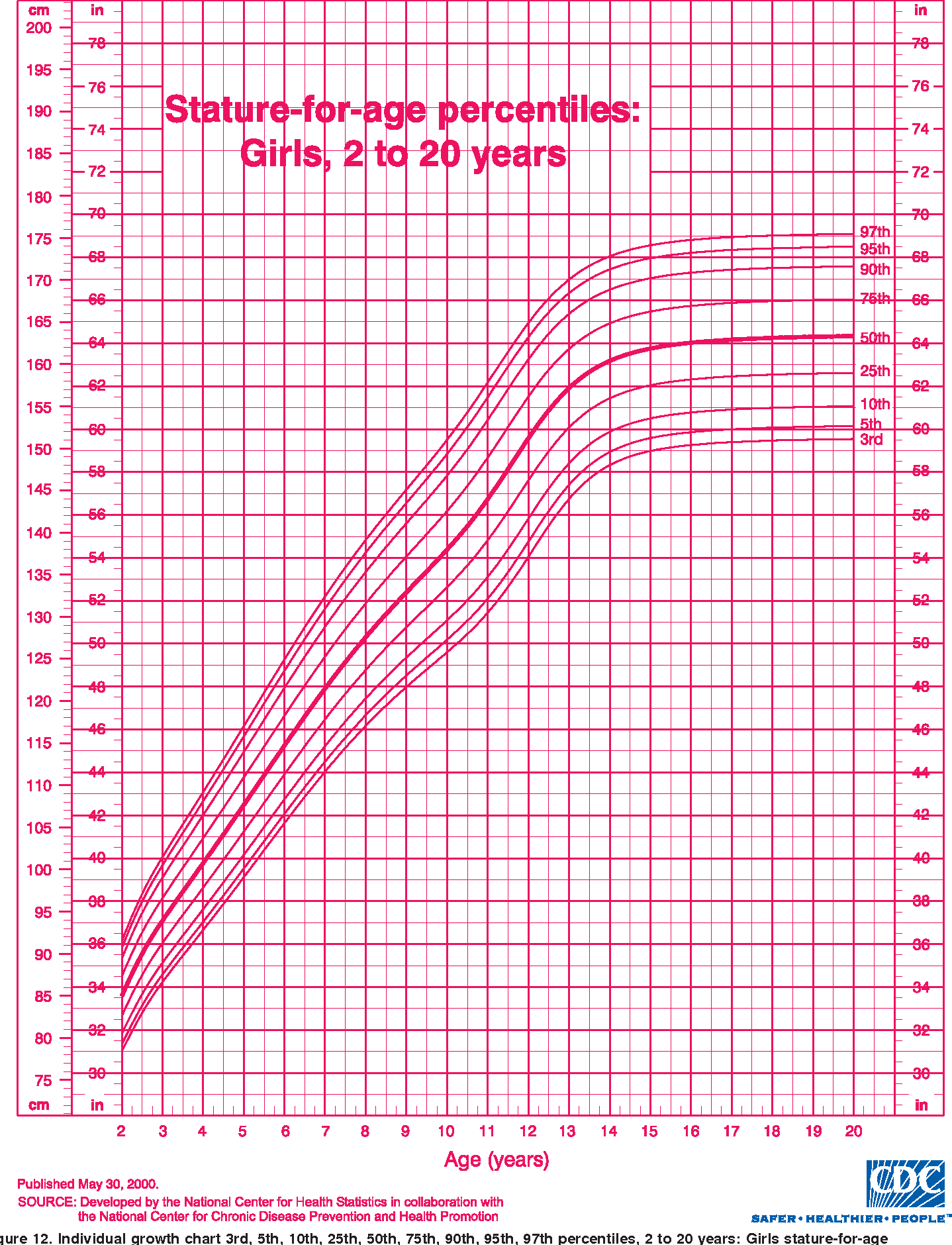 Growth chart for girls 2 to 20 years images free any chart examples growth chart for girls 2 to 20 years images free any chart examples growth chart for nvjuhfo Gallery