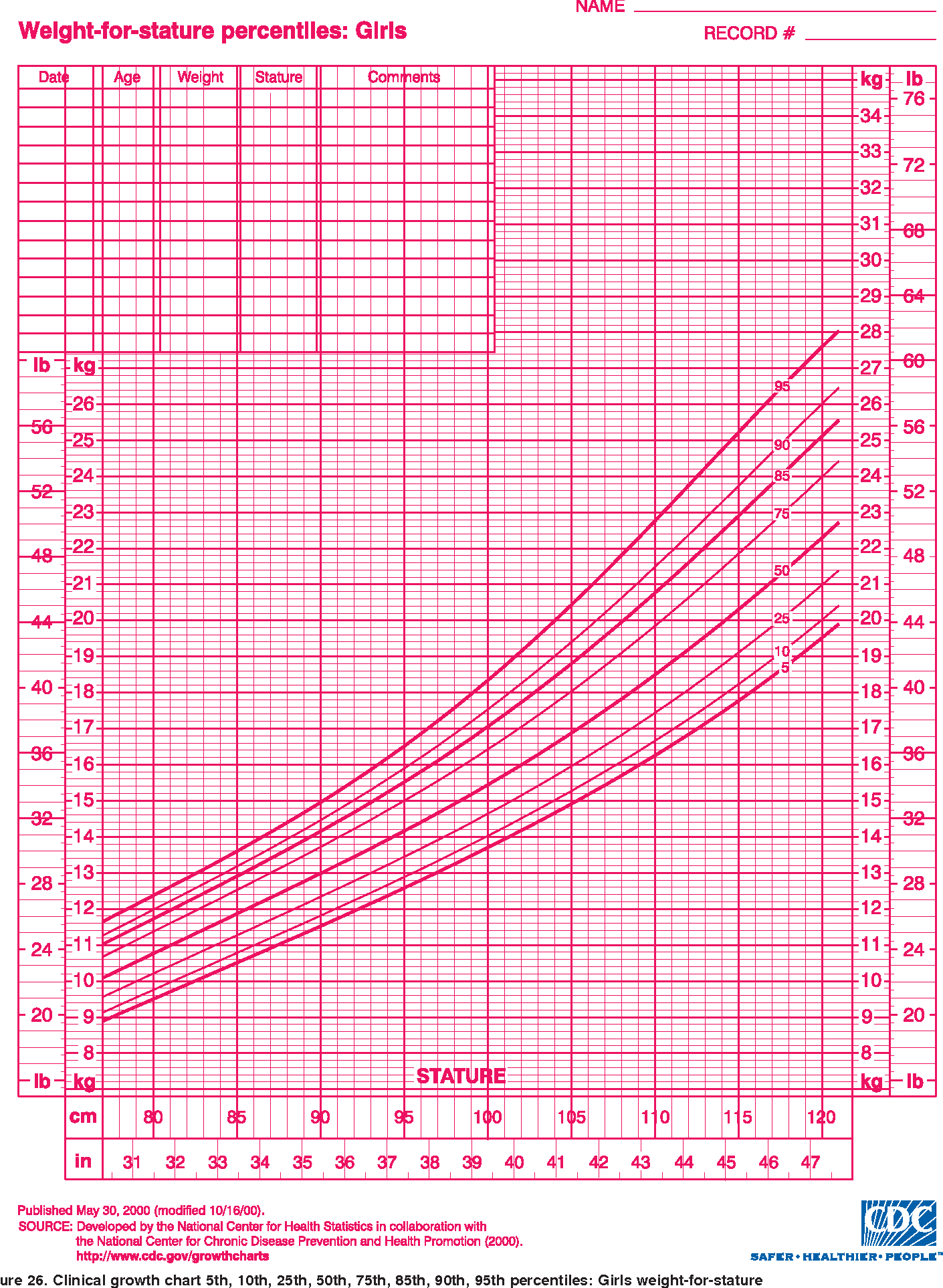 2000 cdc growth charts for the united states methods and 2000 cdc growth charts for the united states methods and development semantic scholar nvjuhfo Image collections