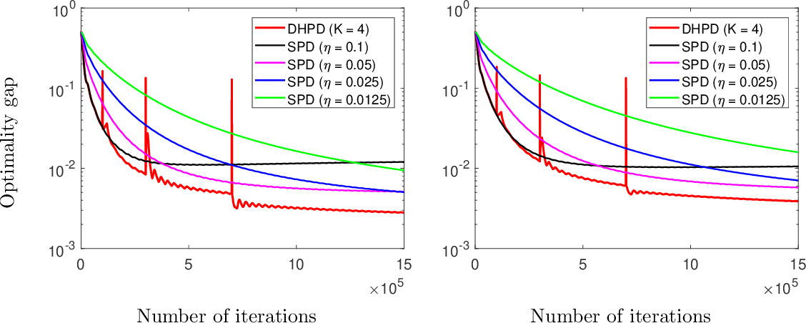 Figure 2 for Fast Multi-Agent Temporal-Difference Learning via Homotopy Stochastic Primal-Dual Optimization