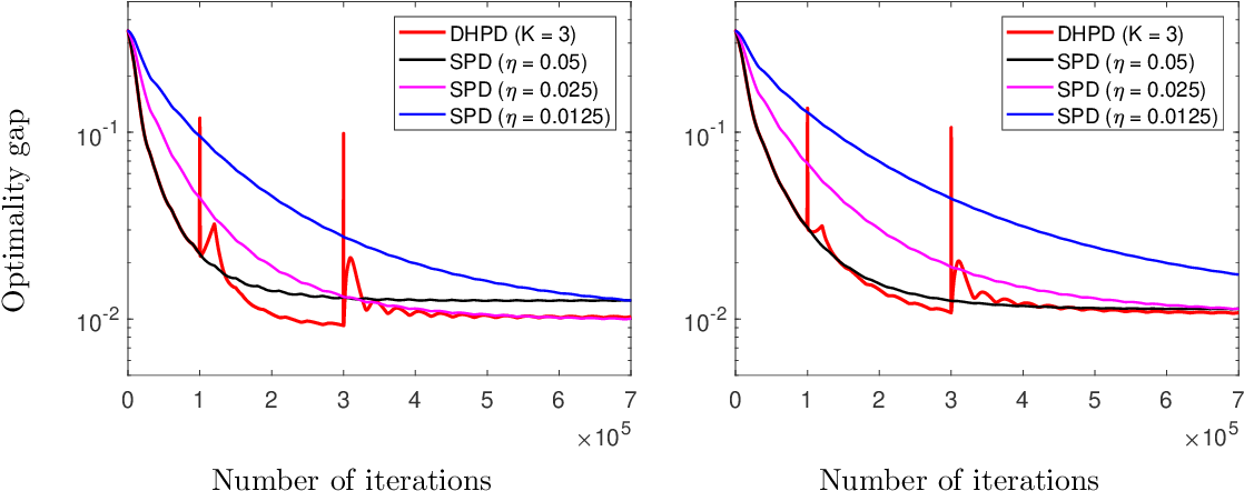 Figure 3 for Fast Multi-Agent Temporal-Difference Learning via Homotopy Stochastic Primal-Dual Optimization