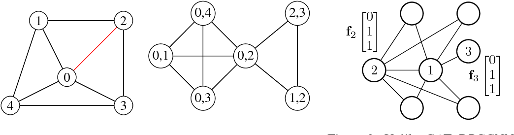 Figure 2 for Dual-Primal Graph Convolutional Networks