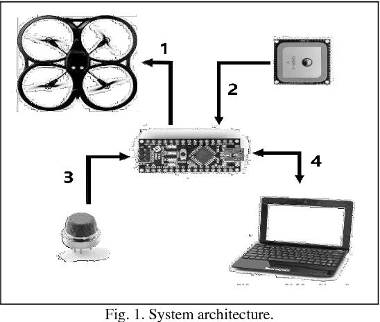 PDF] Autonomous Measurement Drone for Remote Dangerous
