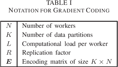 Figure 2 for Gradient Coding Based on Block Designs for Mitigating Adversarial Stragglers