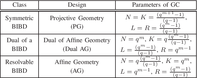 Figure 4 for Gradient Coding Based on Block Designs for Mitigating Adversarial Stragglers