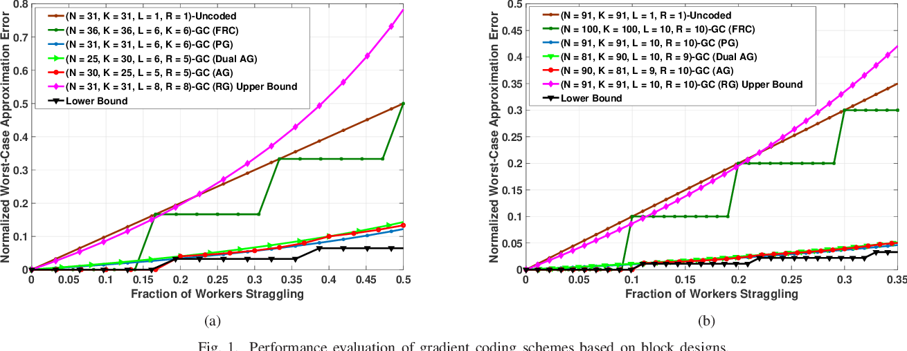 Figure 1 for Gradient Coding Based on Block Designs for Mitigating Adversarial Stragglers