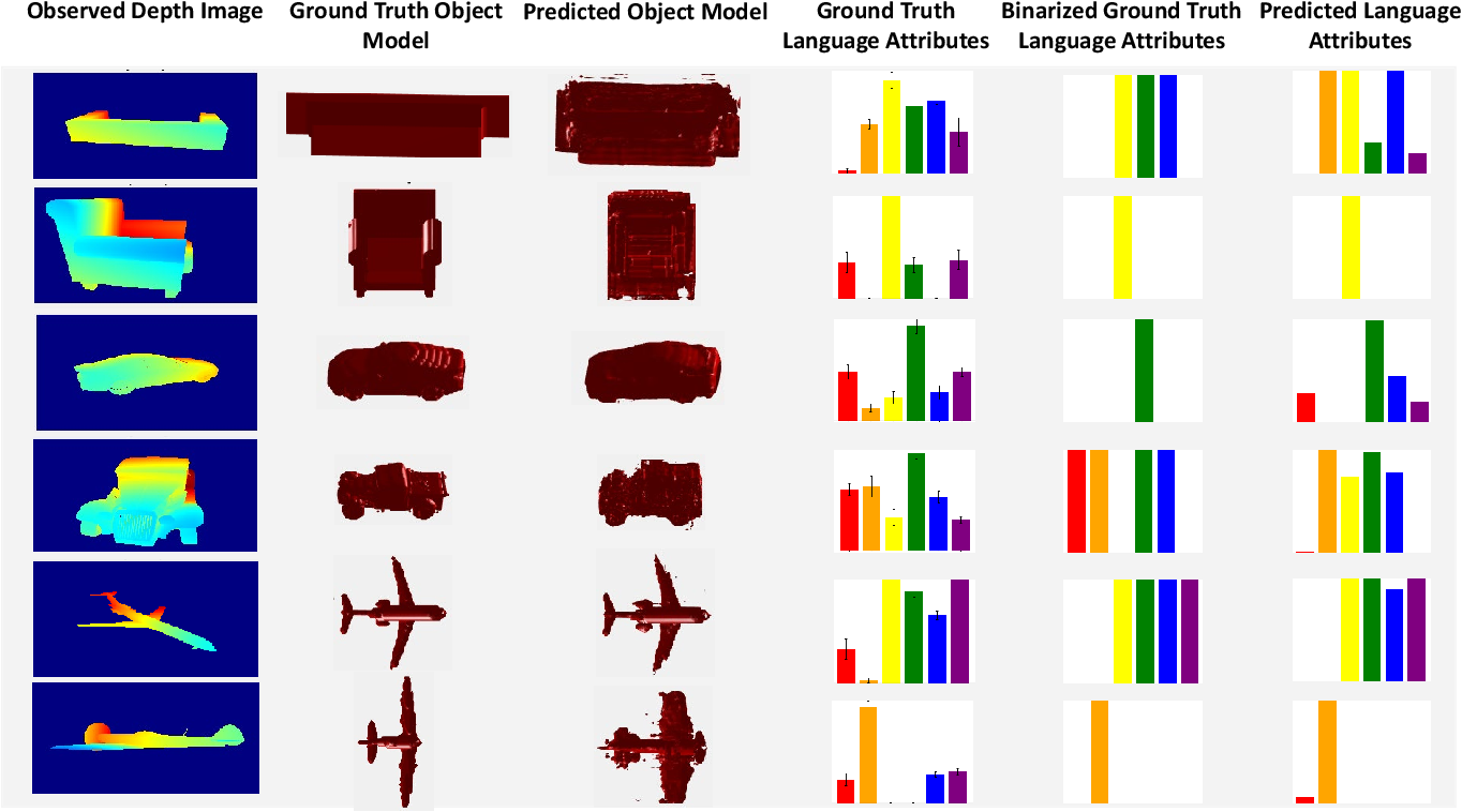 Figure 4 for Grounding Language Attributes to Objects using Bayesian Eigenobjects