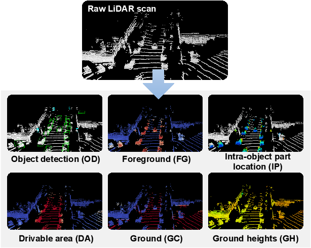 Figure 1 for A Simple and Efficient Multi-task Network for 3D Object Detection and Road Understanding
