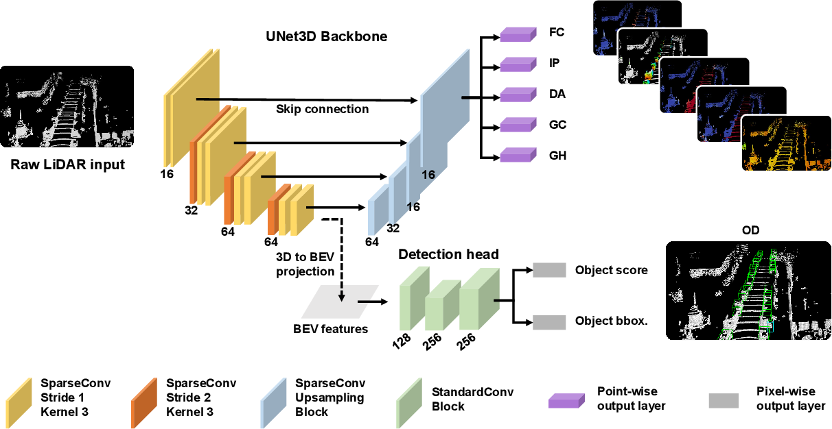 Figure 2 for A Simple and Efficient Multi-task Network for 3D Object Detection and Road Understanding