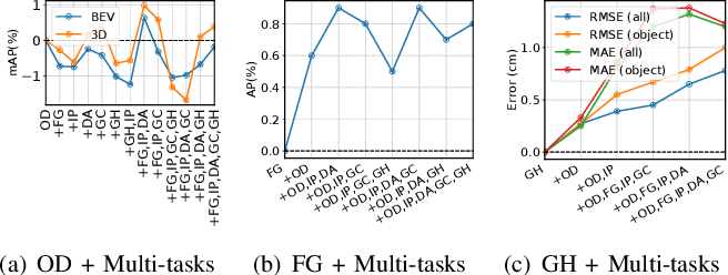 Figure 4 for A Simple and Efficient Multi-task Network for 3D Object Detection and Road Understanding