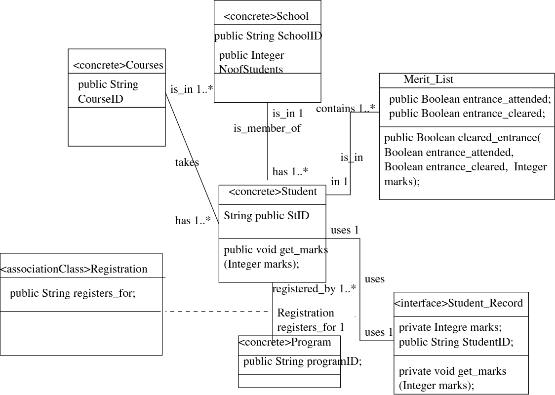 How Good Is A Uml Diagram Tool To Check It Semantic Scholar State Machine Diagrams Unified Modeling Language Figure 1