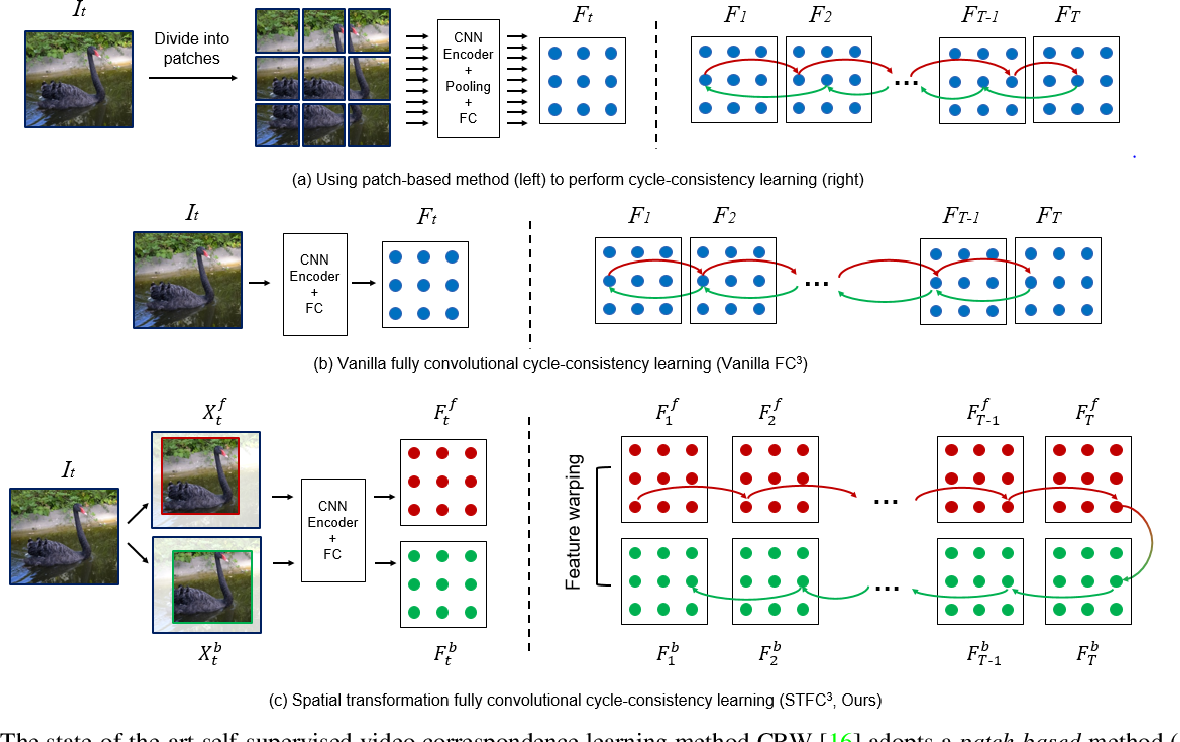 Figure 3 for Breaking Shortcut: Exploring Fully Convolutional Cycle-Consistency for Video Correspondence Learning