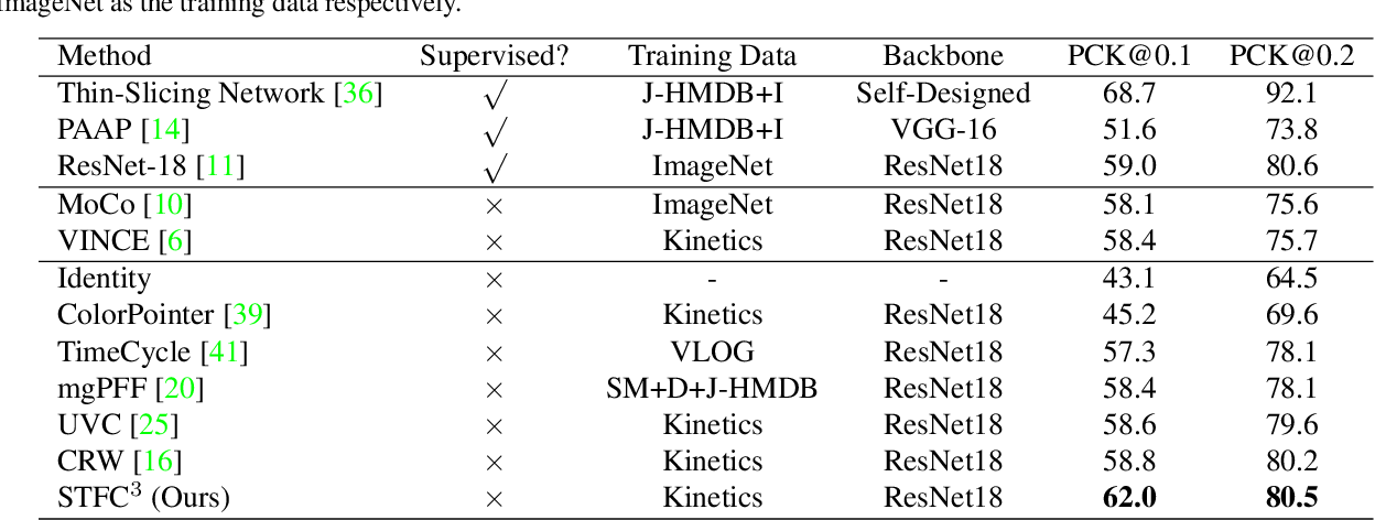 Figure 4 for Breaking Shortcut: Exploring Fully Convolutional Cycle-Consistency for Video Correspondence Learning