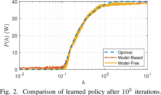Figure 2 for Model-Free Unsupervised Learning for Optimization Problems with Constraints