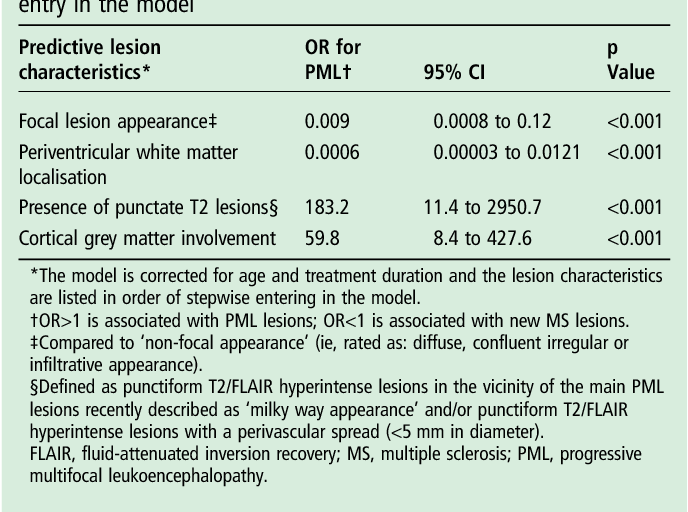 Table 2 Multivariable prediction model of lesion characteristics differentiating asymptomatic PML from new MS lesions in order of entry in the model