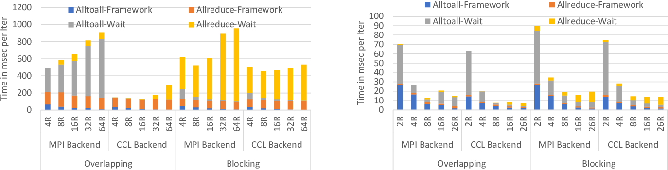 Figure 3 for Optimizing Deep Learning Recommender Systems' Training On CPU Cluster Architectures