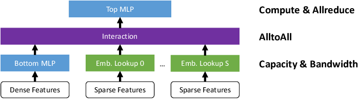 Figure 1 for Optimizing Deep Learning Recommender Systems' Training On CPU Cluster Architectures