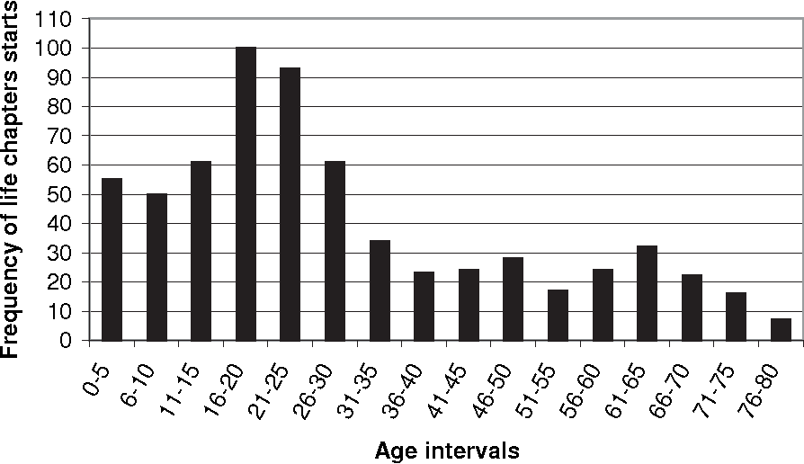 Figure 2. Frequency of chapter starts over the life span