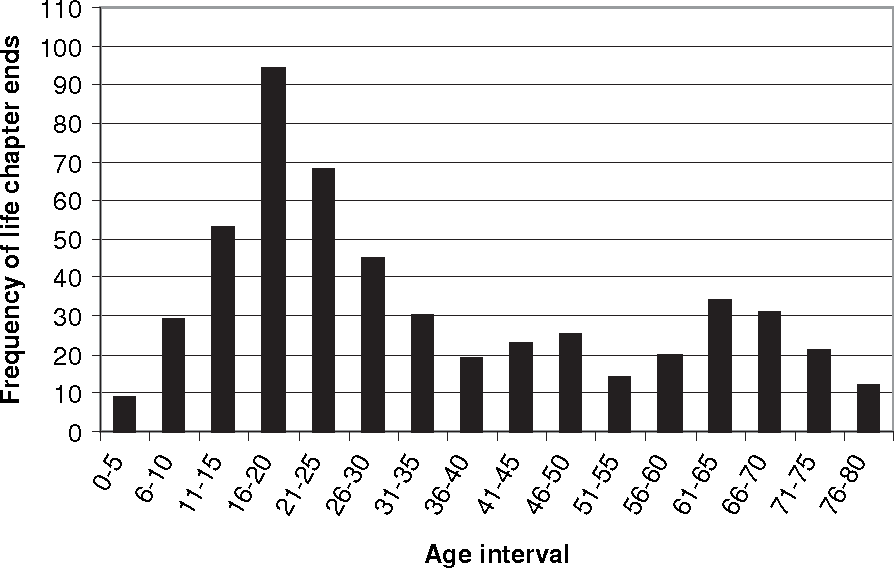 Figure 3. Frequency of chapter ends over the life span