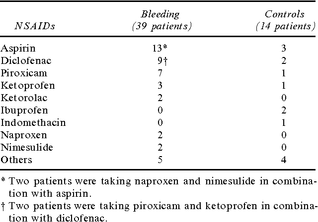 TABLE 4. NSAIDS TAKEN IN BLEEDING AND CONTROL PATIENTS