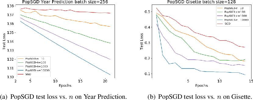 Figure 1 for PopSGD: Decentralized Stochastic Gradient Descent in the Population Model