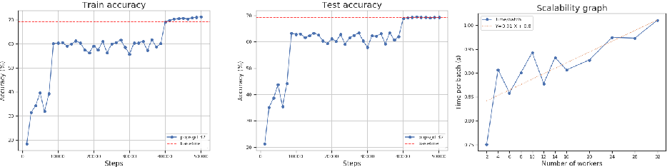 Figure 2 for PopSGD: Decentralized Stochastic Gradient Descent in the Population Model
