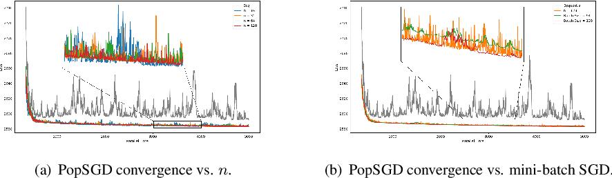 Figure 3 for PopSGD: Decentralized Stochastic Gradient Descent in the Population Model
