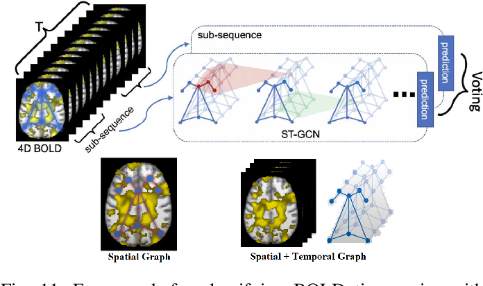 Figure 3 for Graph-Based Deep Learning for Medical Diagnosis and Analysis: Past, Present and Future