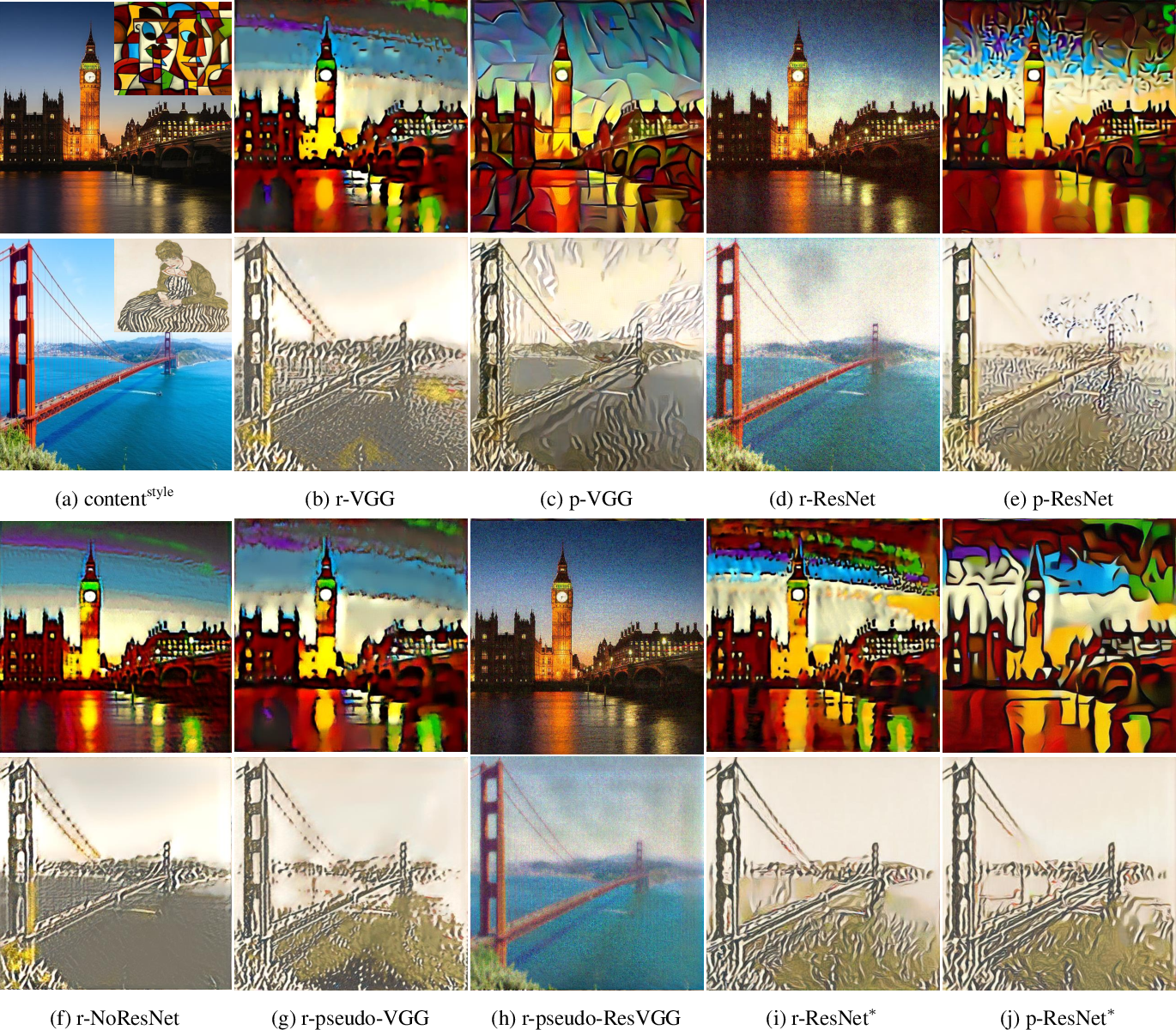 Figure 3 for Rethinking and Improving the Robustness of Image Style Transfer