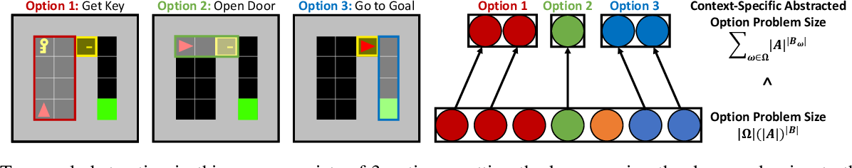 Figure 1 for Context-Specific Representation Abstraction for Deep Option Learning