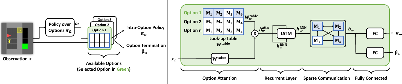 Figure 3 for Context-Specific Representation Abstraction for Deep Option Learning