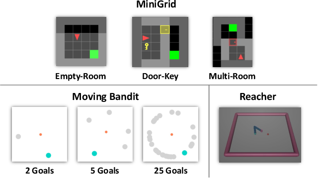 Figure 4 for Context-Specific Representation Abstraction for Deep Option Learning