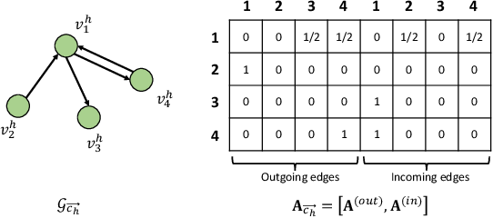 Figure 3 for Out-of-Town Recommendation with Travel Intention Modeling